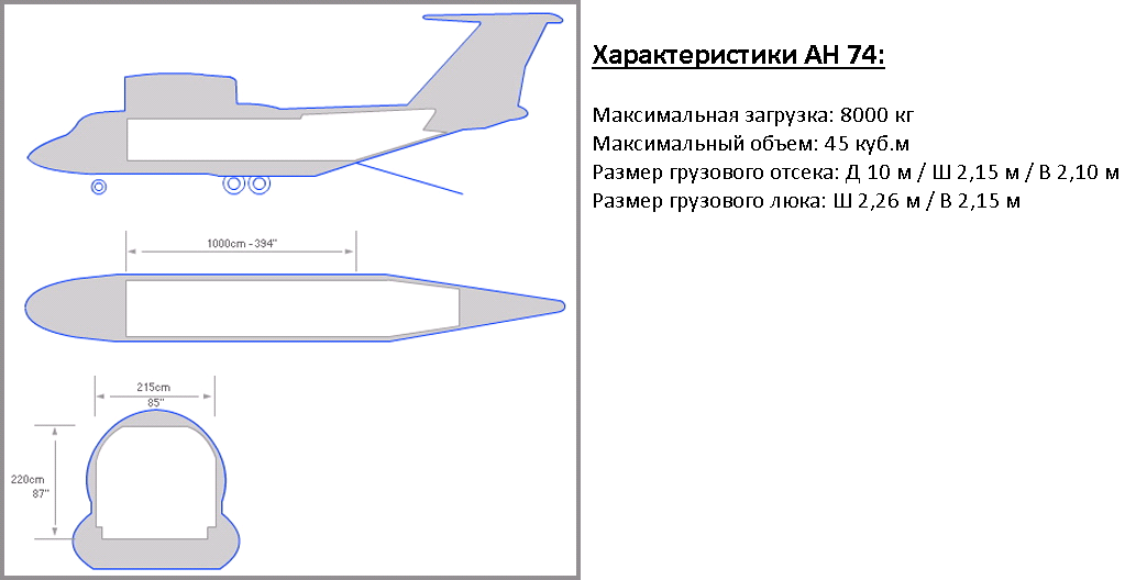 схема Антонов Ан 74